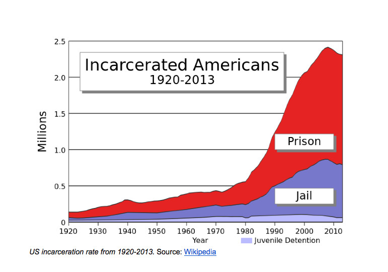 prison chart