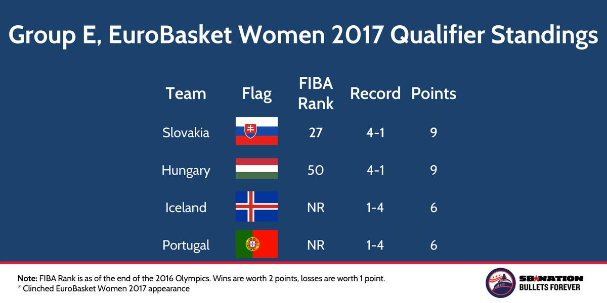 FIBA EuroBasket Women 2017 Qualifier Group E Nov 22 2016