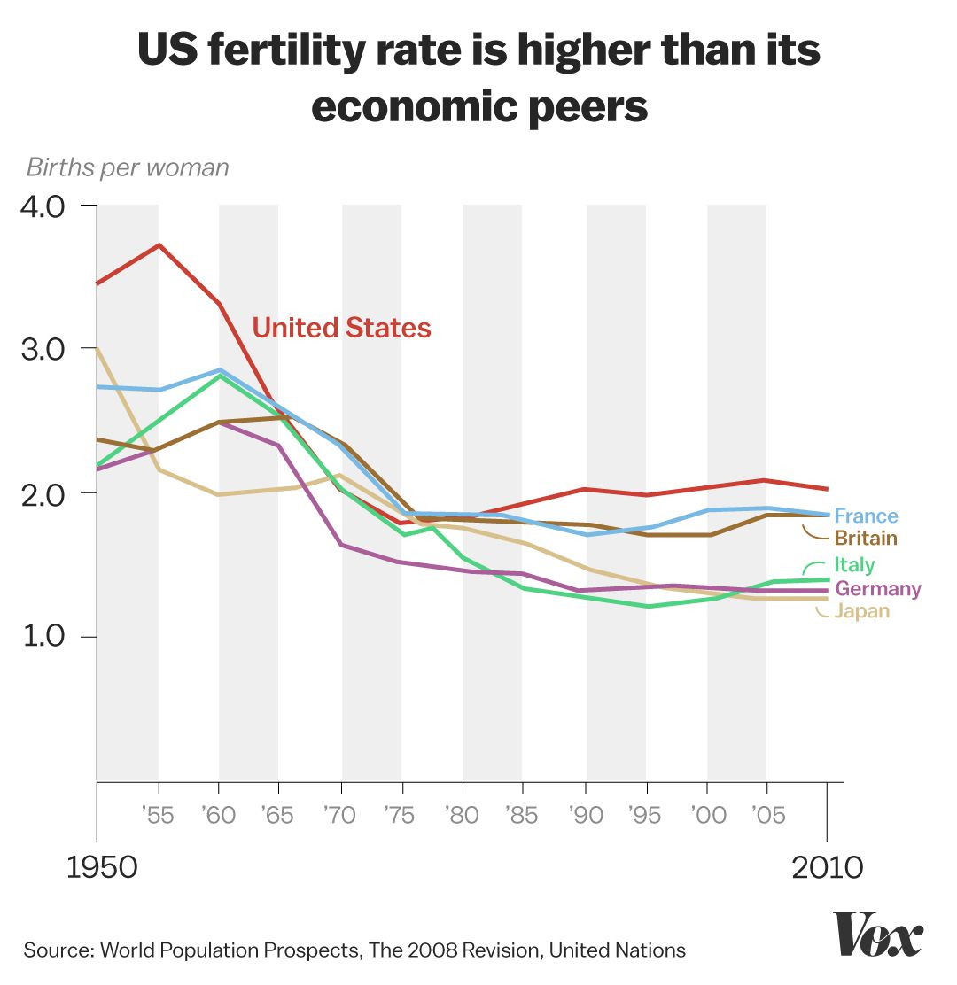 The US fertility rate just hit a historic low - Vox