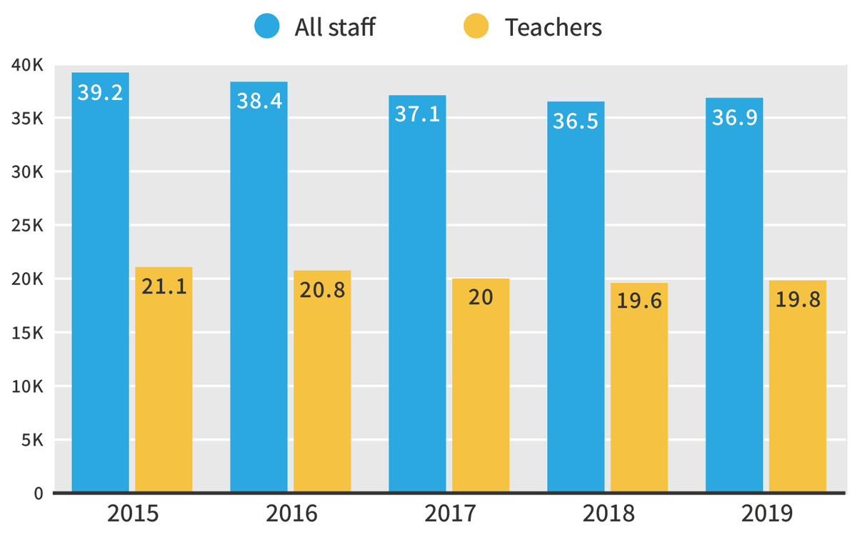 The district plans to add positions for the upcoming 2018-2019 year.