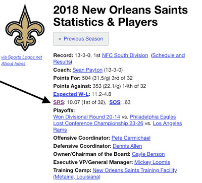 Screen Shot 2019 01 22 at 1.35.32 PM - The Saints should pull a UCF and just claim the NFC title