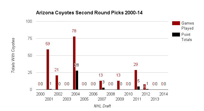 Coyotes 2nd Rounders