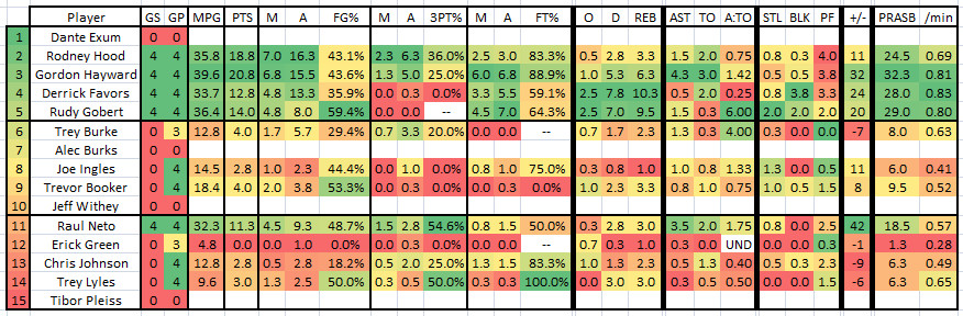 2015 2016 Week 15 - Player Stat Table
