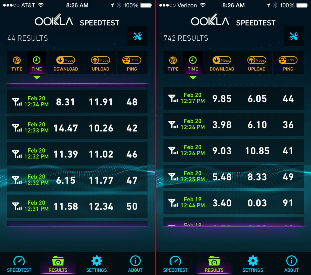 In A Five City Iphone Speed Test At T Tops Verizon Vox