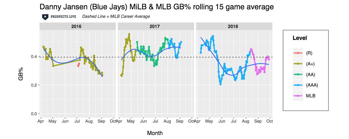 The Blue Jays have one of the best catchers in baseball in