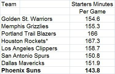 Starters Minutes