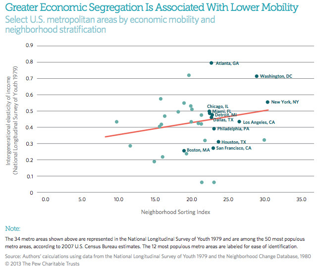 mobility and segregation