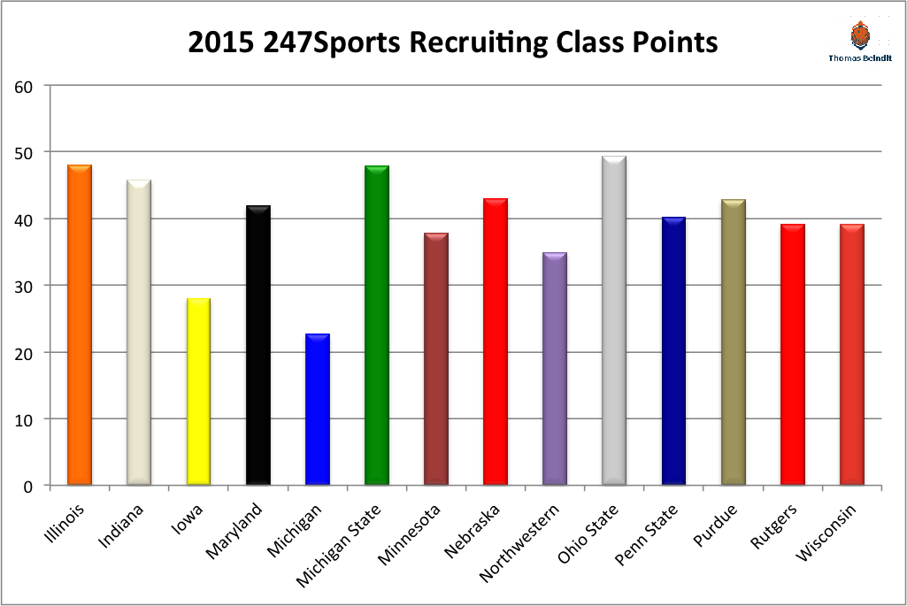 2015 247Sports Recruiting Team Rankings