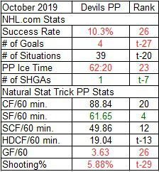 Devils Power Play Stats for October 2019