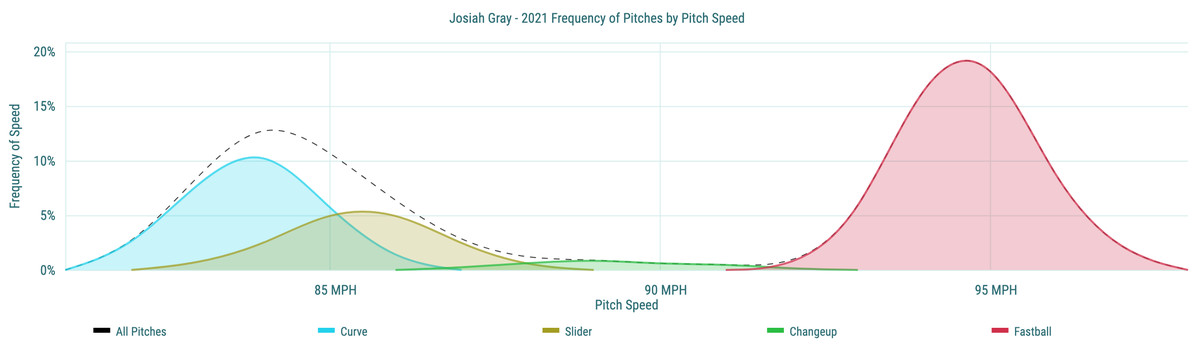Josiah Gray- 2021 Frequency of Pitches by Pitch Speed