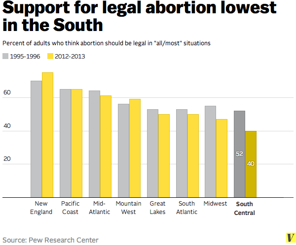 support abortion south