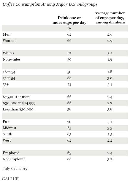 Gallup Coffee Poll