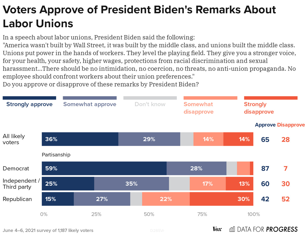 Chart: Voters approve of Biden's remarks about labor unions
