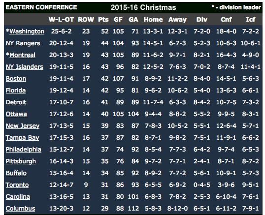 NHL standings Christmas 2015