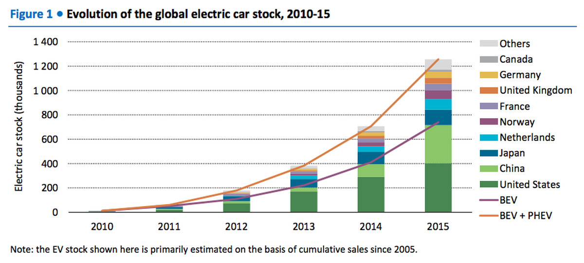 The rapid growth of electric cars worldwide, in 4 charts - Vox