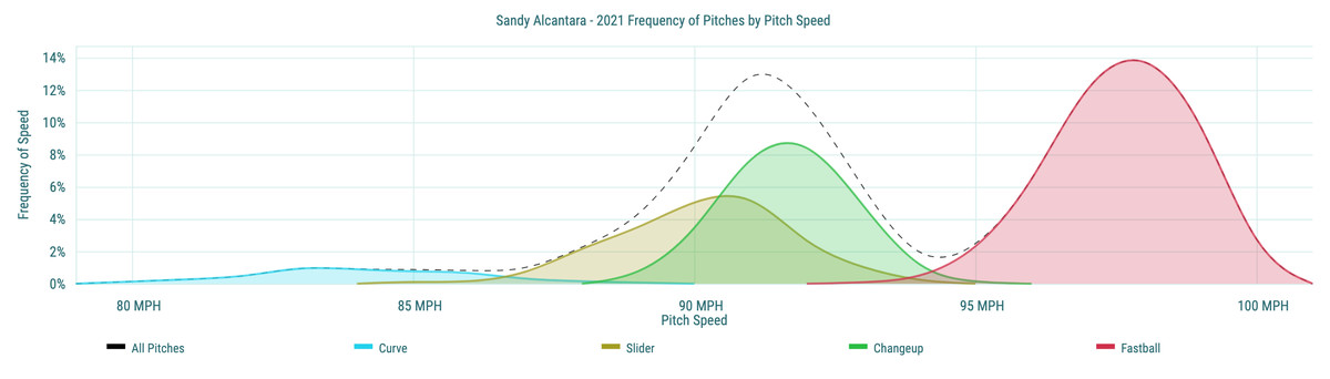 Sandy Alcantara - 2021 Frequency of Pitches by Pitch Speed