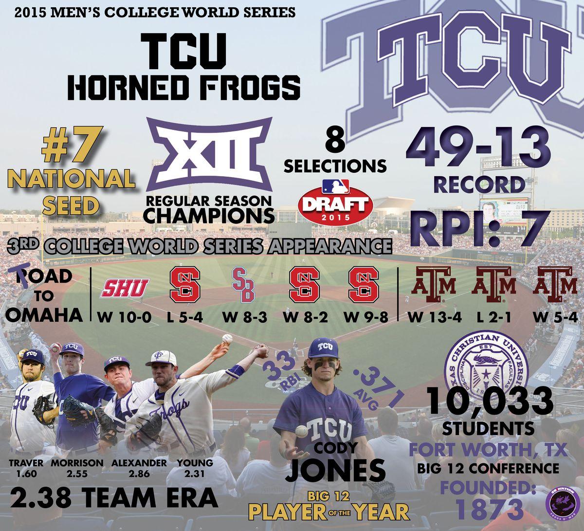 TCU Infographic