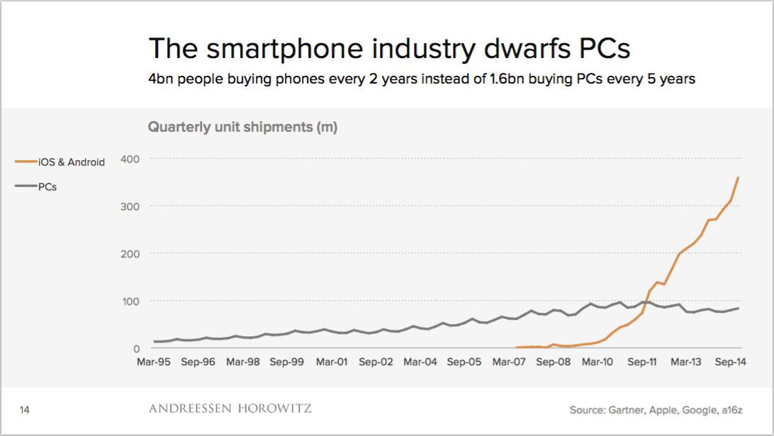 smartphone versus pc