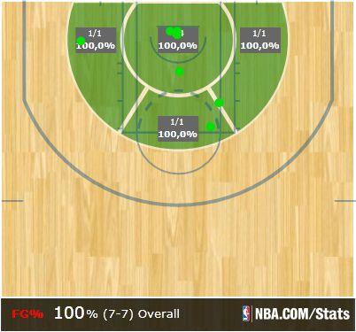 Parker third quarter shot chart vs. Pistons