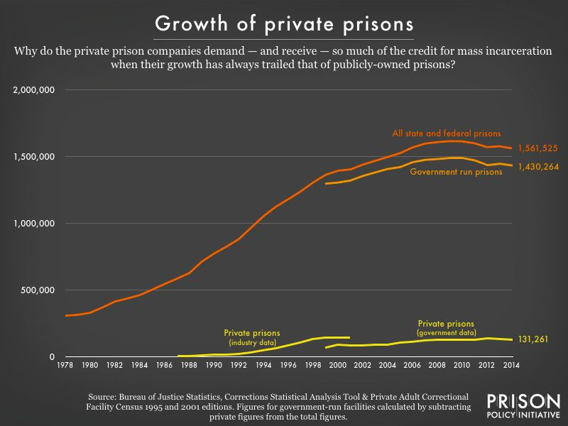 A chart showing the number of private prisons in America.