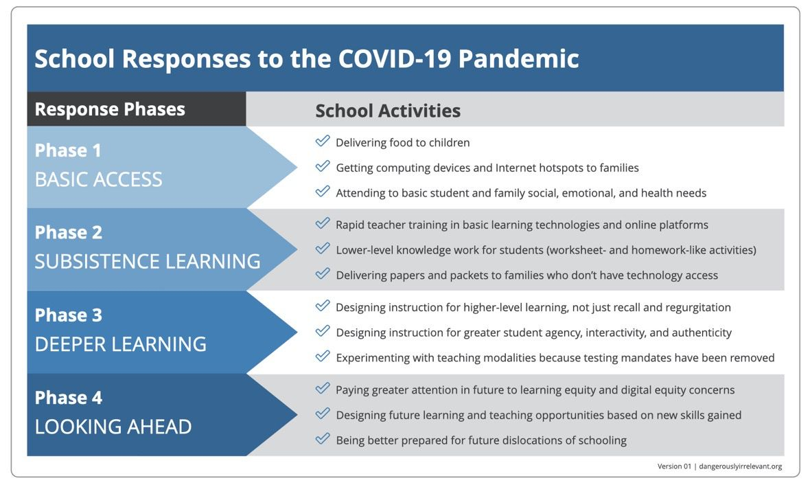 University of Colorado Denver professor Scott McLeod called schools across the world and synthesized their responses to the coronavirus pandemic.