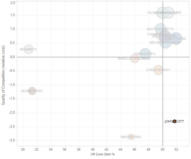 John Scott Player Usage Chart