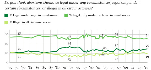 Abortion legal Gallup