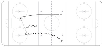Two-on-One Play