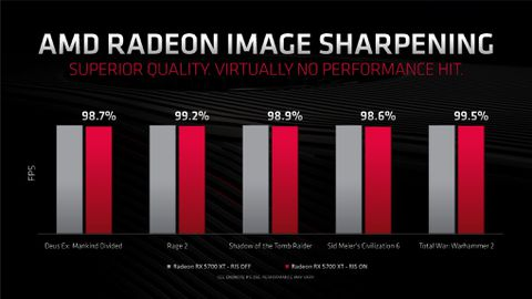 Amd S Radeon 5700 Xt Wants To Put A Dent In The World Like The Dent In Its Chassis The Verge
