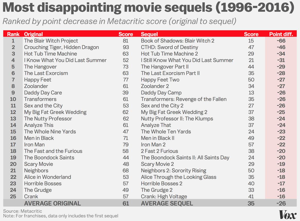 worst-sequels