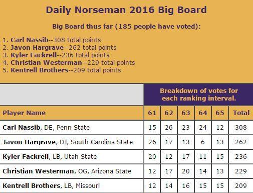 DN Big Board Spots 61-65