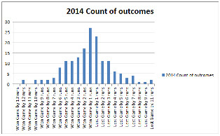 2014-count-of-outcomes
