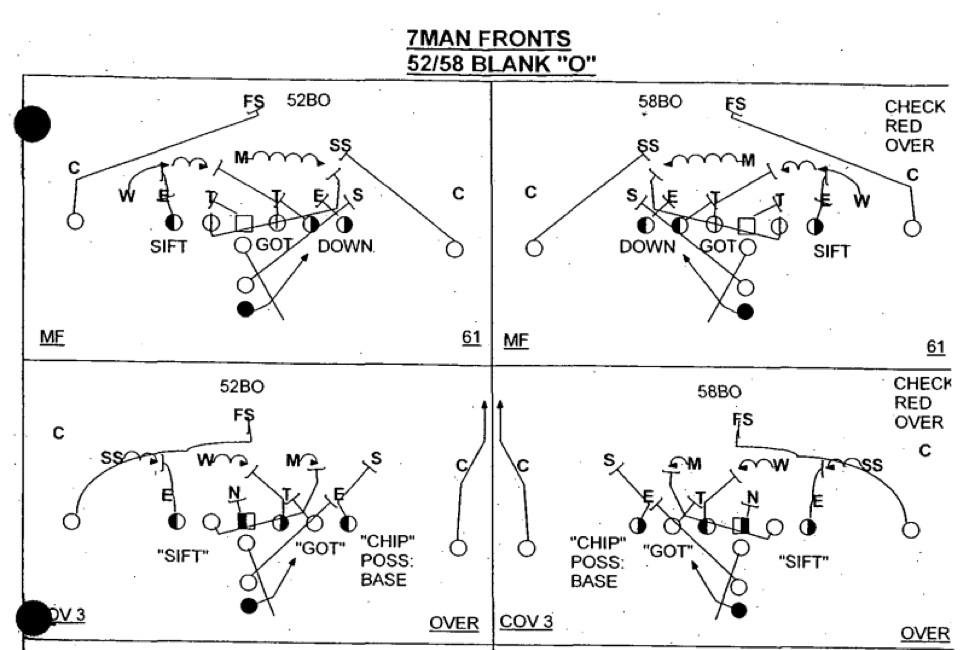 The five elements of the optimal college football offense