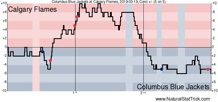 Corsi 5v5 from Columbus/Calgary on March 19, 2019