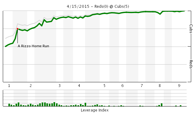Game 8 Chart 2015