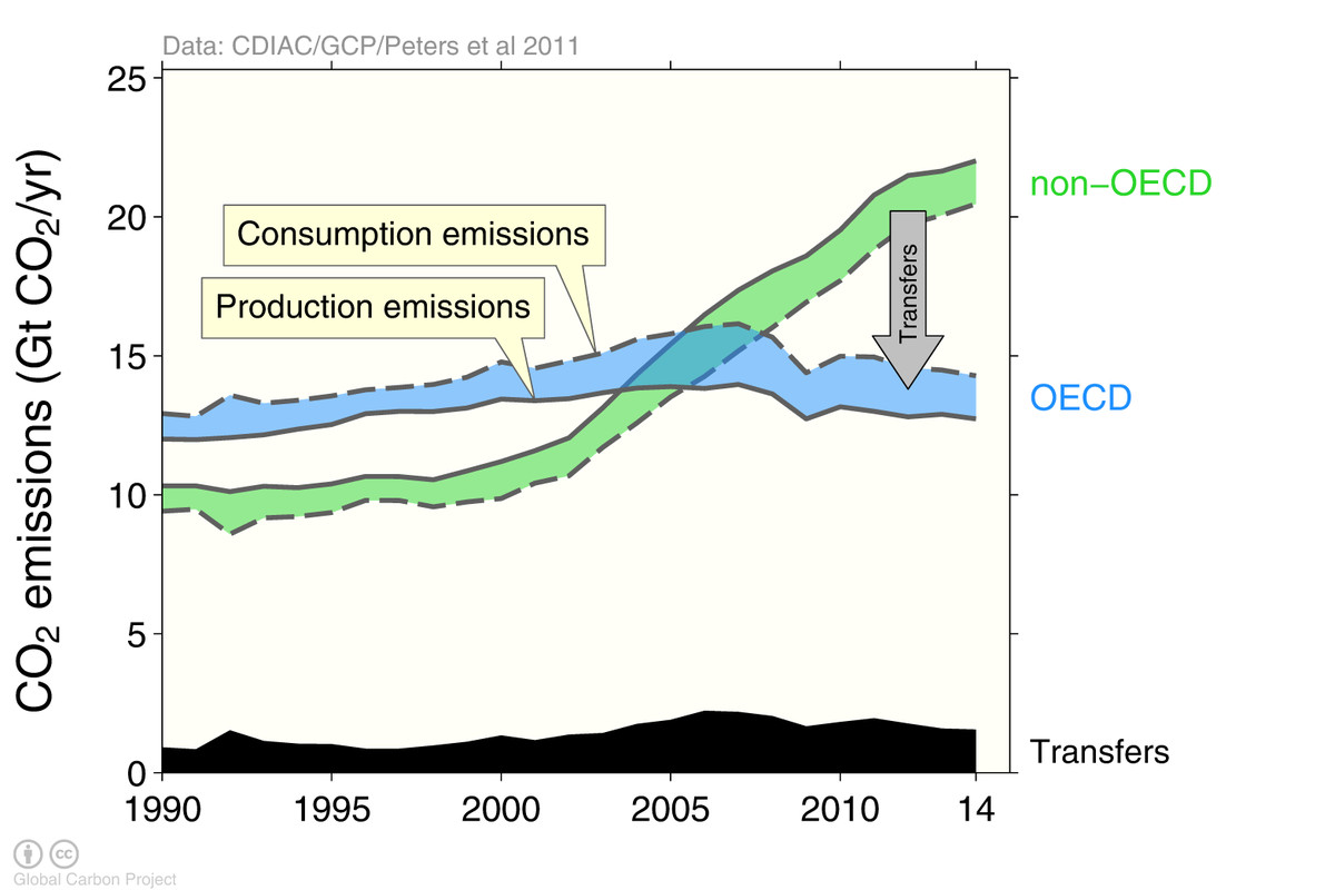 A Closer Look At How Rich Countries Outsource Their Co2