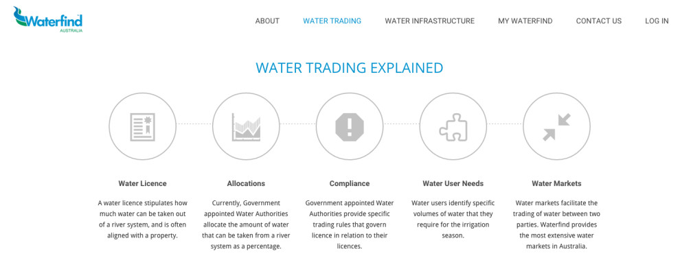 Waterfind water trading explained