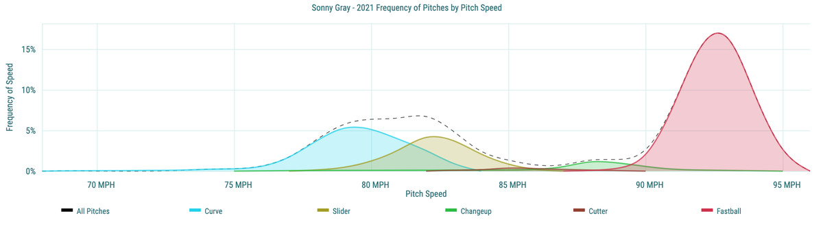 Sonny Gray- 2021 Frequency of Pitches by Pitch Speed