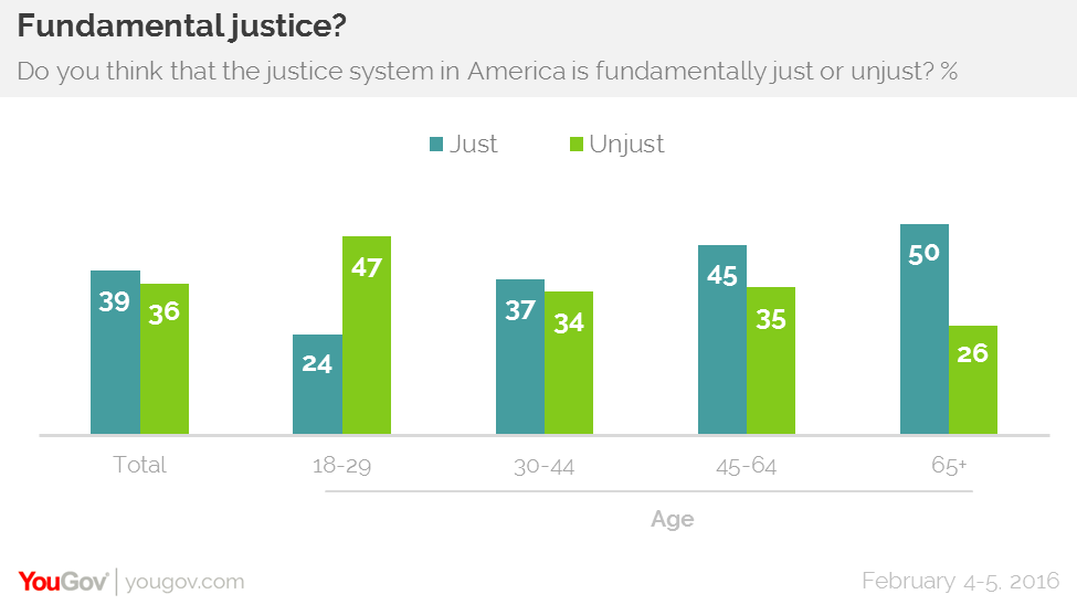 Nearly half of millennials see the justice system as unjust.