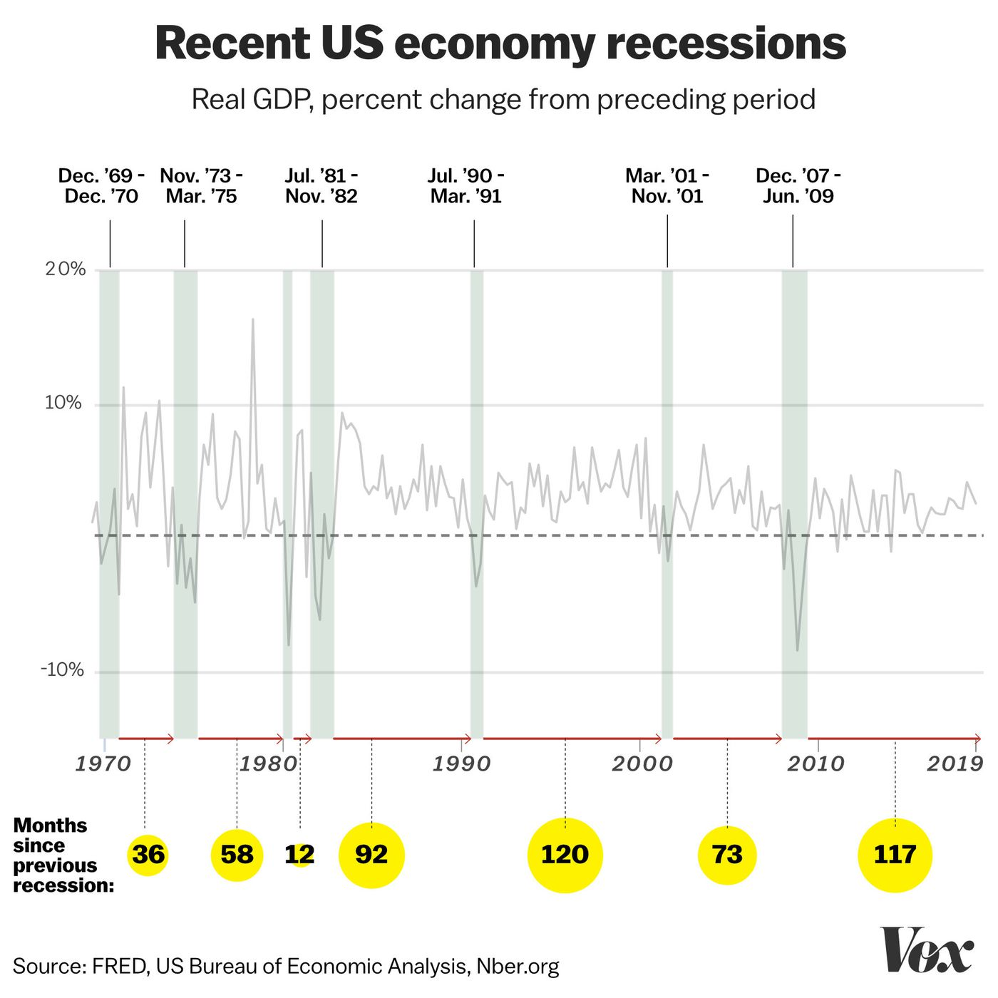 Is a recession coming? Recessions, and the fear about the