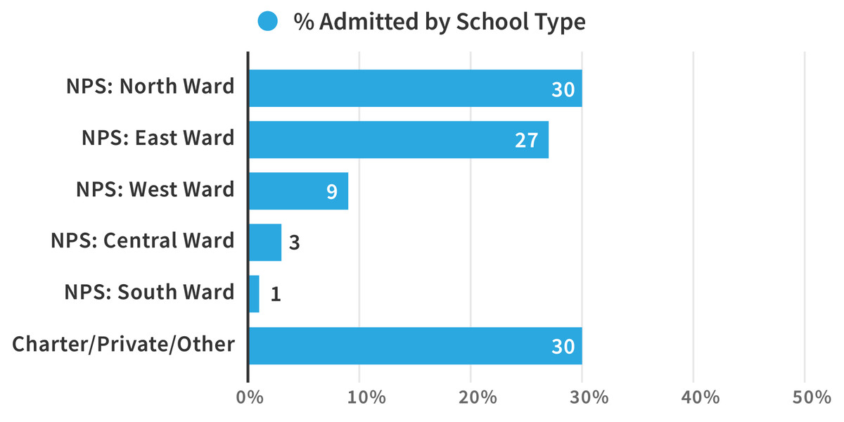 A majority of Science Park students come from district schools in two wards. (Source: Newark Public Schools. Graphics: Sam Park/Chalkbeat)