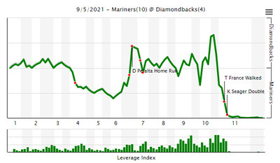 The fangraphs WPA chart, showing a back and forth game, and then a sheer drop in the 11th