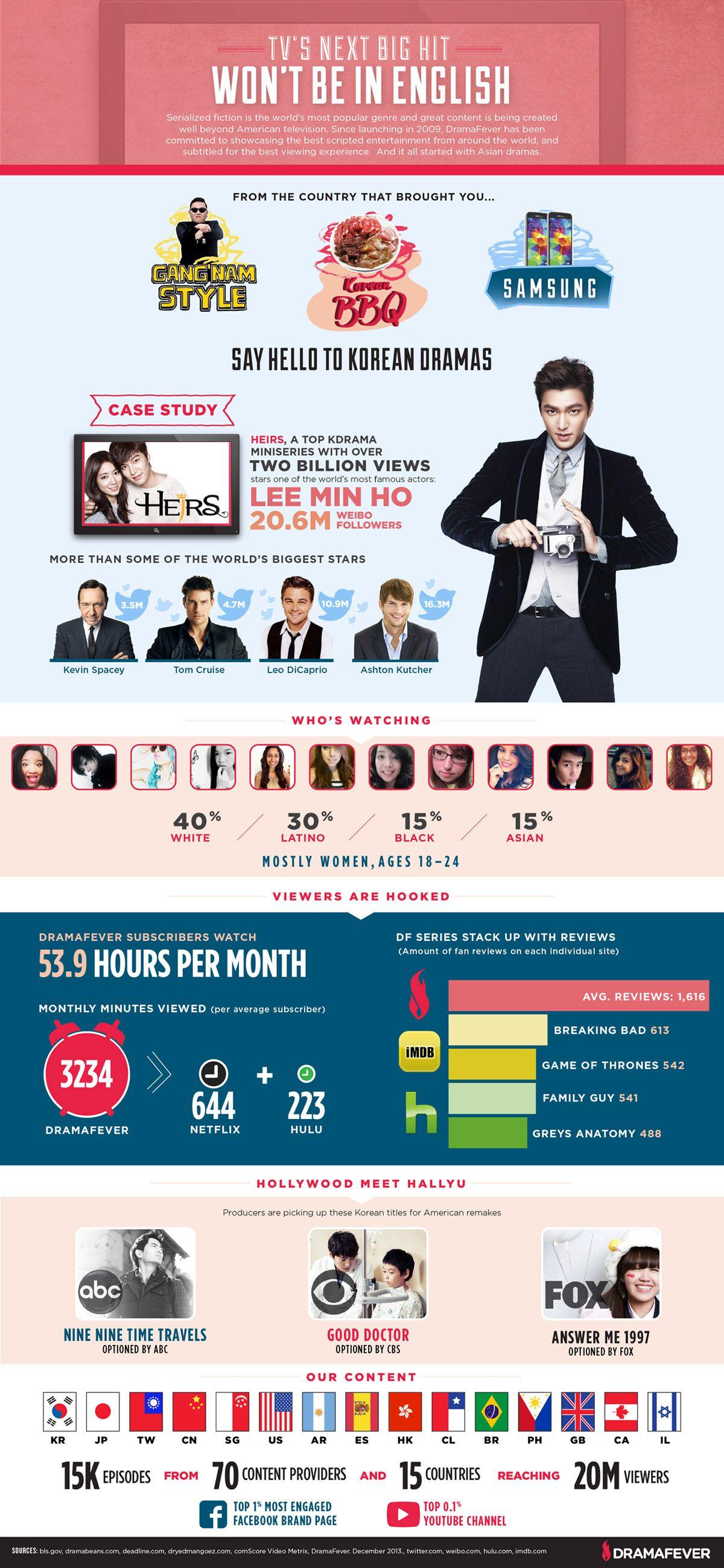 DF infographic