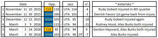 DB 1919 - GSW CLE vs UTA