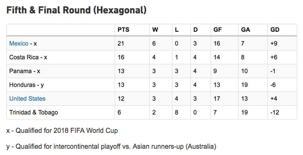 "Final standings of the ""Hexagonal,"" the final qualifying round for North, Central, and Caribbean soccer teams to make it to the 2018 World Cup."