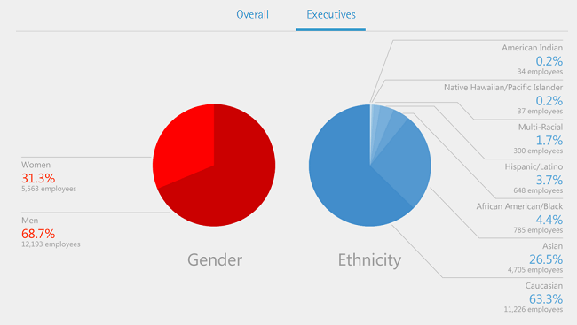 A chart of racial and gender diversity among Accenture's executives.