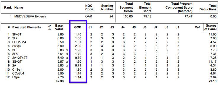 Medvedeva's Olympic GOE scores from her free skate