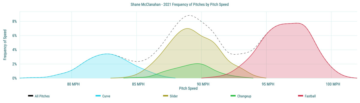 Shane McClanahan- 2021 Frequency of Pitches by Pitch Speed