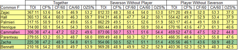 Damon Severson WOWY with Forwards as of 3-18-2017