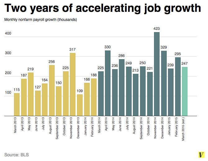 Jobs chart April 2015